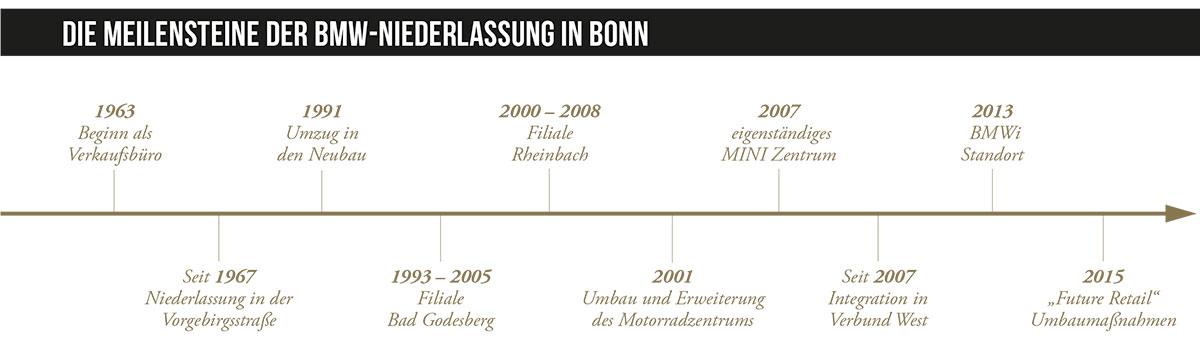 Geschichte_BMW_Niederlassung_bonn